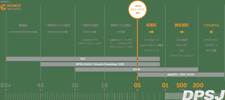 低遅延 | DPSJ | ストリーミング & ファイルベース
